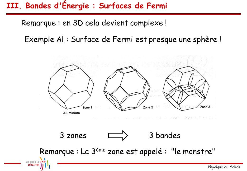 Physique du Solide Schéma de zone répété : 1 ère zone de Brillouin :2 ème zone de Brillouin : III. Bandes d'Énergie : Surfaces de Fermi