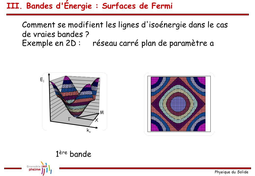 Physique du Solide Remarque : en 3D cela devient complexe ! Exemple Al : Surface de Fermi est presque une sphère ! 3 zones 3 bandes Remarque : La 3 èm
