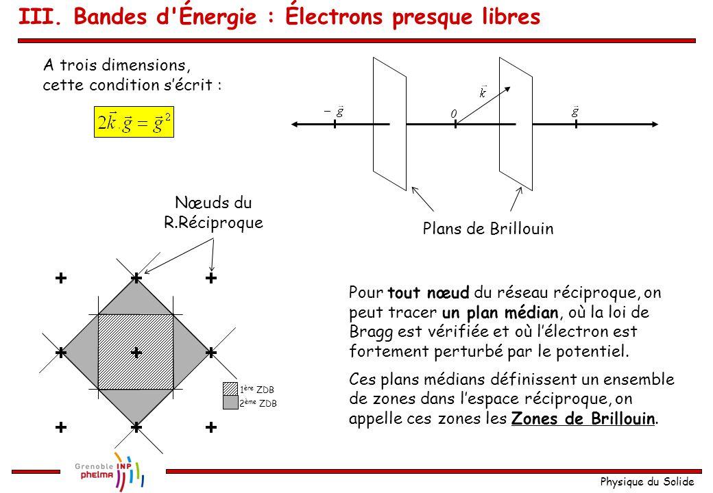Physique du Solide  + : Maximum de charges centré sur les ions  - : Maximum de charges centré entre les ions Différence d énergie potentielle Énergie de  + < Énergie de  - k E  a  a E Gap III.