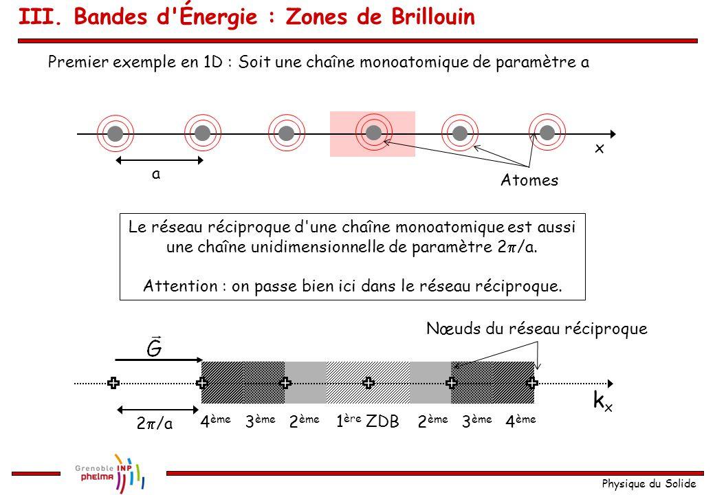 Physique du Solide Zones de Brillouin Les nœuds du réseau sont donnés par : m i entier, Le réseau réciproque est donné par les vecteurs : Définition d