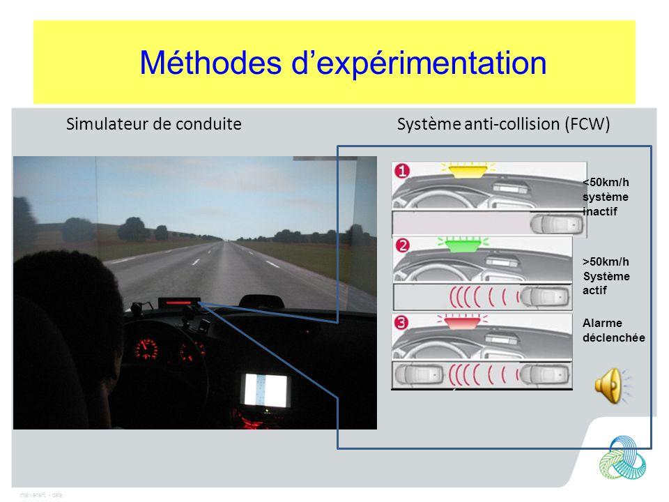 Intervenant - date Méthodes d'expérimentation Simulateur de conduite Système anti-collision (FCW) <50km/h système inactif >50km/h Système actif Alarme déclenchée