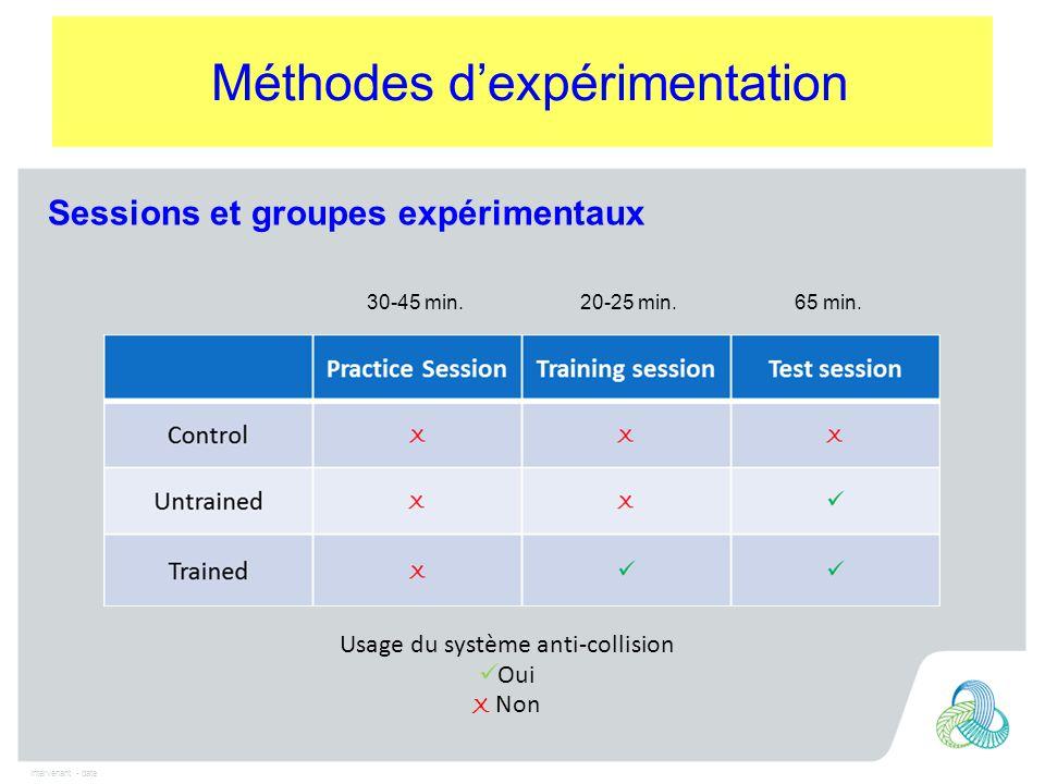 Intervenant - date Méthodes d'expérimentation Usage du système anti-collision Oui X Non Sessions et groupes expérimentaux 30-45 min.