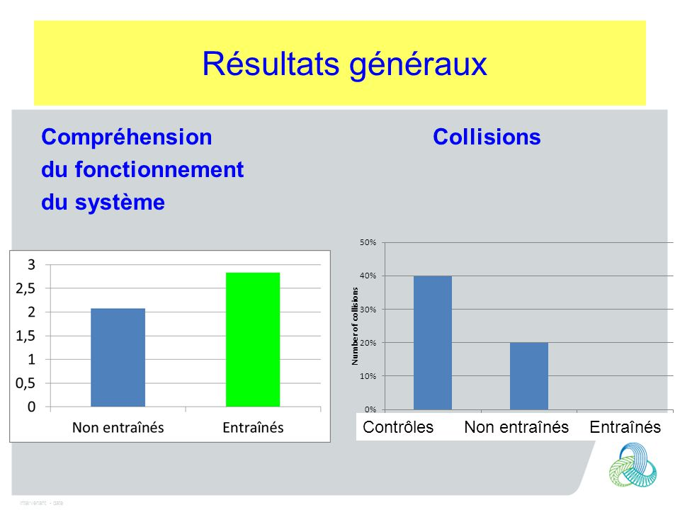 Intervenant - date Compréhension Collisions du fonctionnement du système Résultats généraux Contrôles Non entraînés Entraînés