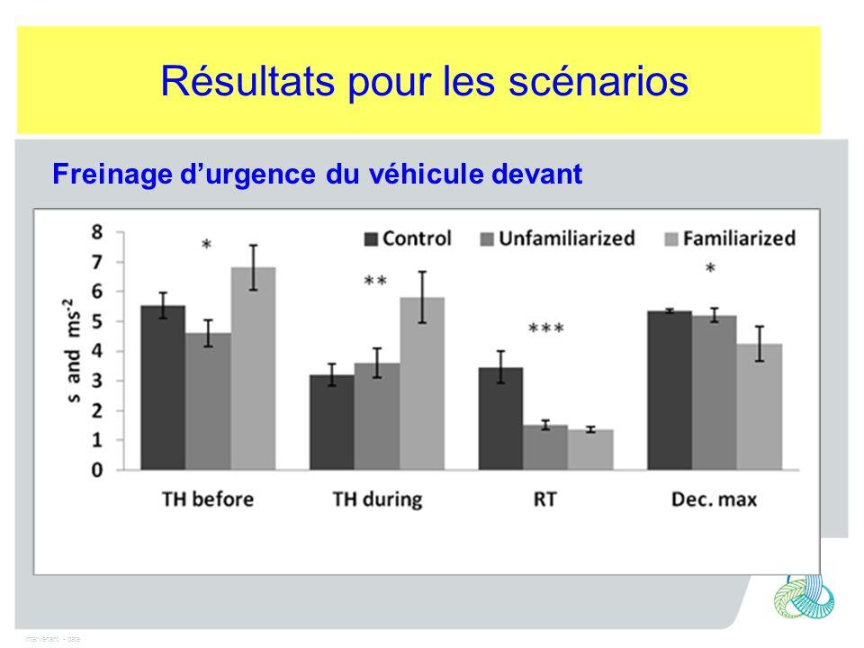 Intervenant - date Freinage d'urgence du véhicule devant Résultats pour les scénarios