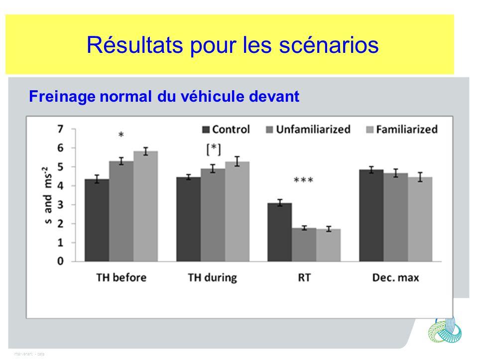 Intervenant - date Freinage normal du véhicule devant Résultats pour les scénarios