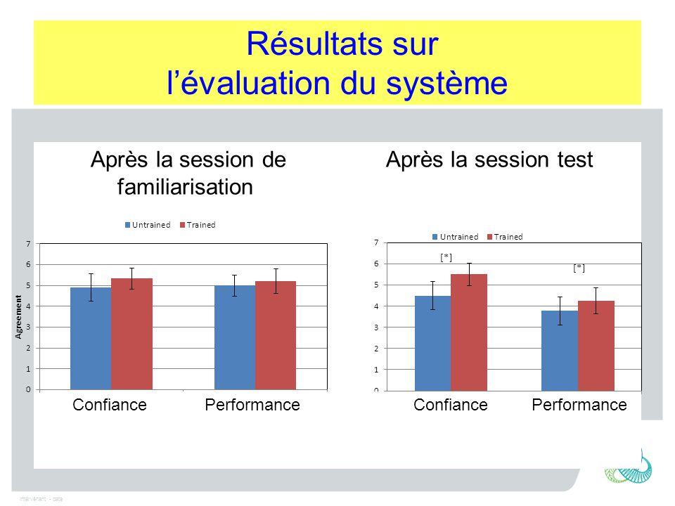 Intervenant - date Résultats sur l'évaluation du système Après la session de familiarisation Après la session test Confiance Performance Confiance Performance