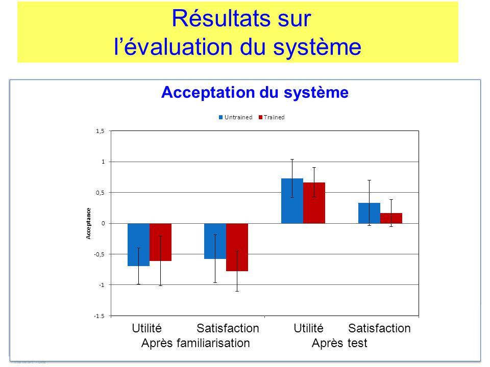 Intervenant - date Résultats sur l'évaluation du système Acceptation du système Utilité Satisfaction Utilité Satisfaction Après familiarisation Après test