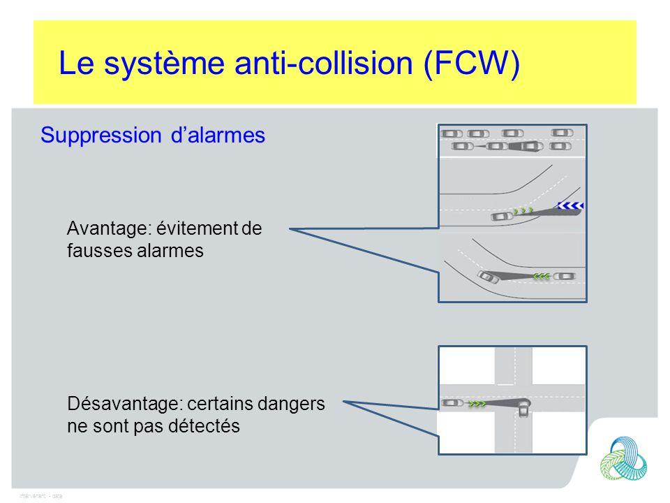 Intervenant - date Suppression d'alarmes Le système anti-collision (FCW) Avantage: évitement de fausses alarmes Désavantage: certains dangers ne sont pas détectés