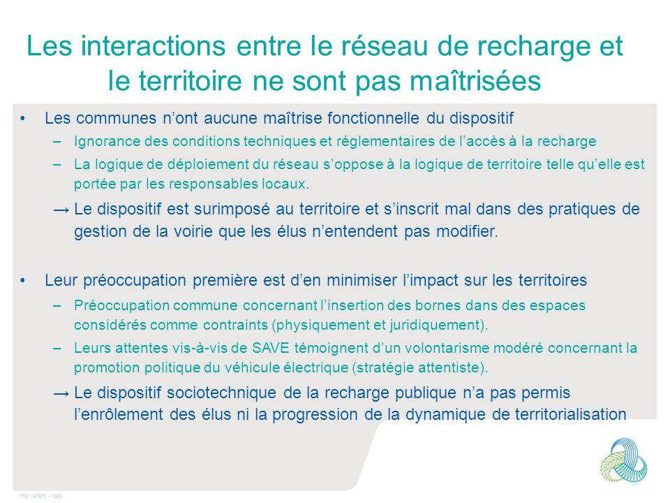 Intervenant - date Les interactions entre le réseau de recharge et le territoire ne sont pas maîtrisées Les communes n'ont aucune maîtrise fonctionnel