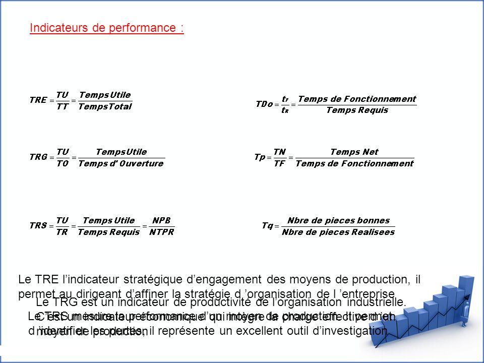 Indicateurs de performance : Le TRE l'indicateur stratégique d'engagement des moyens de production, il permet au dirigeant d'affiner la stratégie d 'o