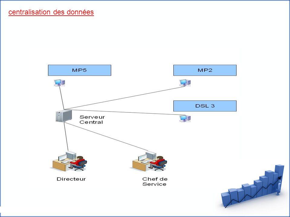 centralisation des données