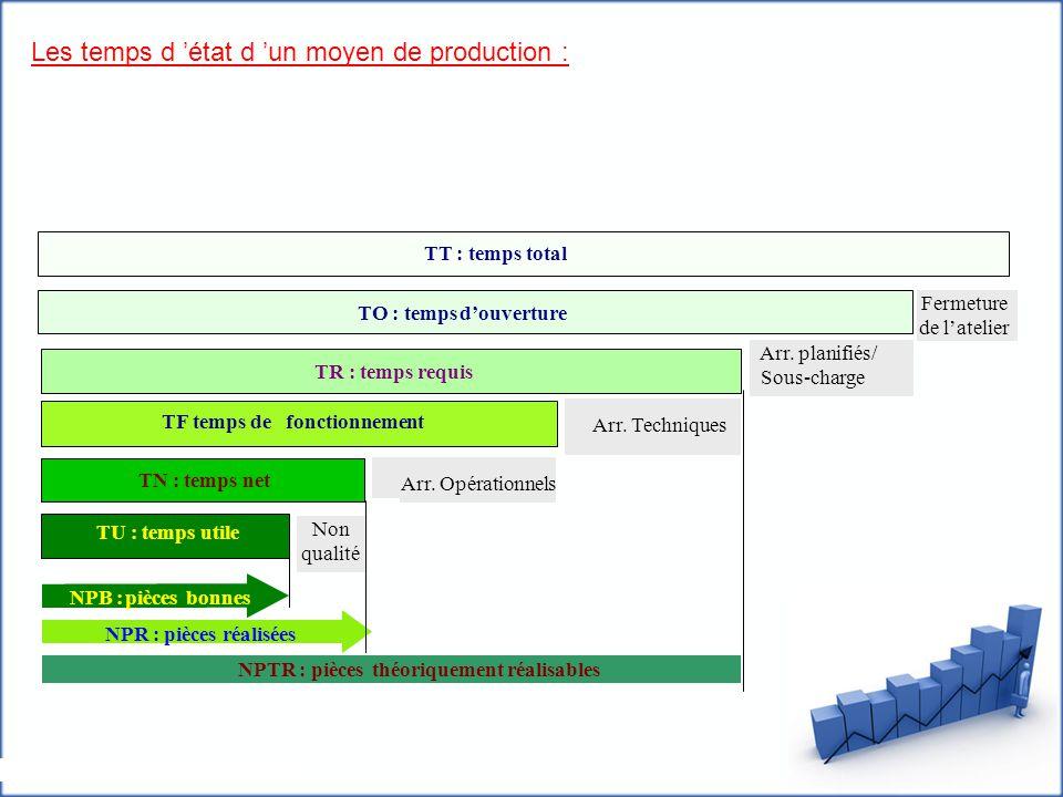 Les temps d 'état d 'un moyen de production : TO : tempsd'ouverture TR : temps requis TF temps defonctionnement TN : temps net TU : temps utile NPB :p