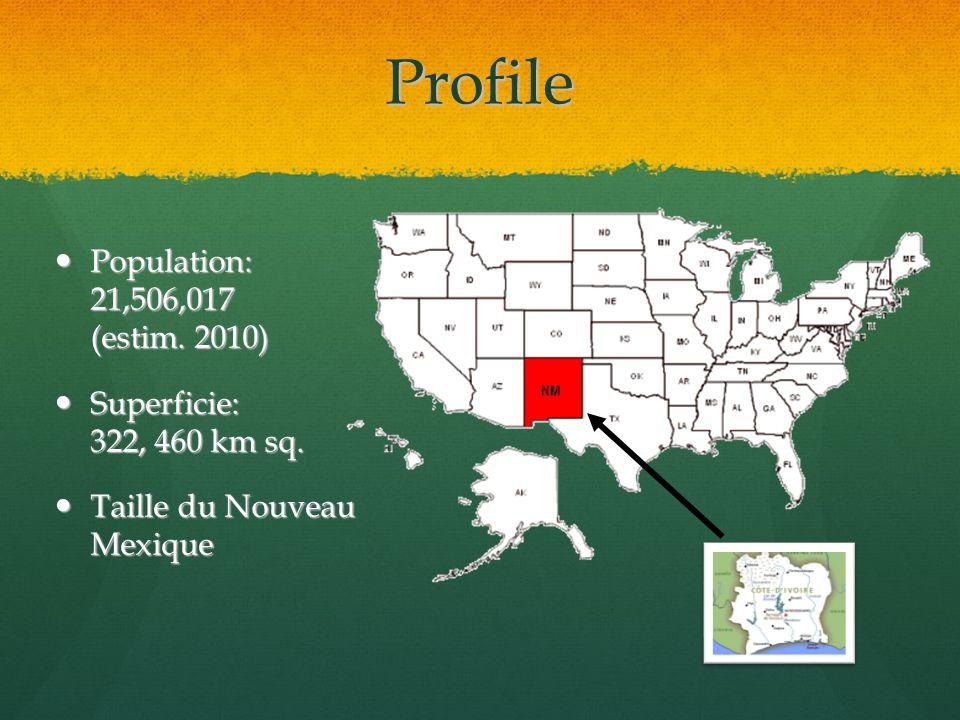 Profile Population: 21,506,017 (estim.2010) Population: 21,506,017 (estim.