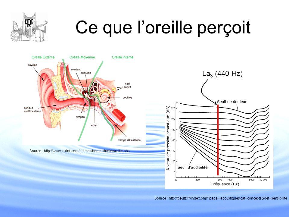 Ce que l'oreille perçoit Source : http://www.zikinf.com/articles/home-studio/oreille.php Source : http://peutz.fr/index.php?page=lacoustique&cat=conce