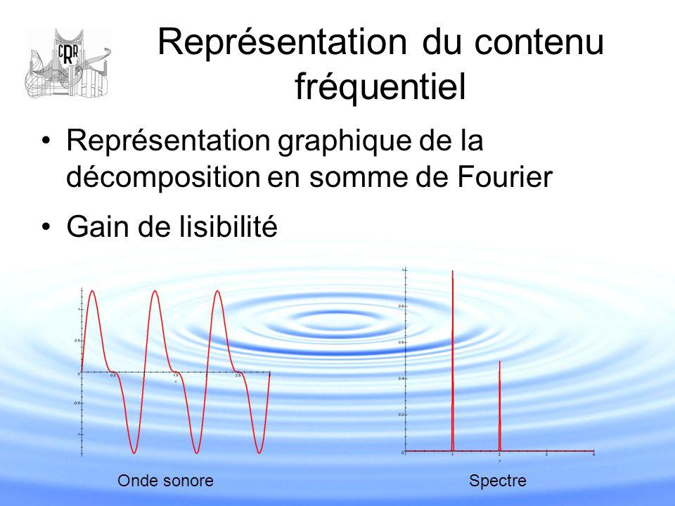 Représentation du contenu fréquentiel Représentation graphique de la décomposition en somme de Fourier Gain de lisibilité Onde sonore Spectre