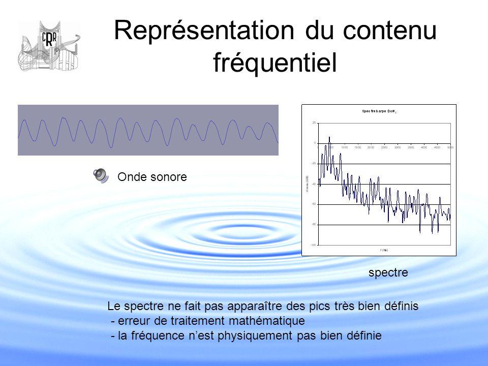Représentation du contenu fréquentiel spectre Onde sonore Le spectre ne fait pas apparaître des pics très bien définis - erreur de traitement mathémat