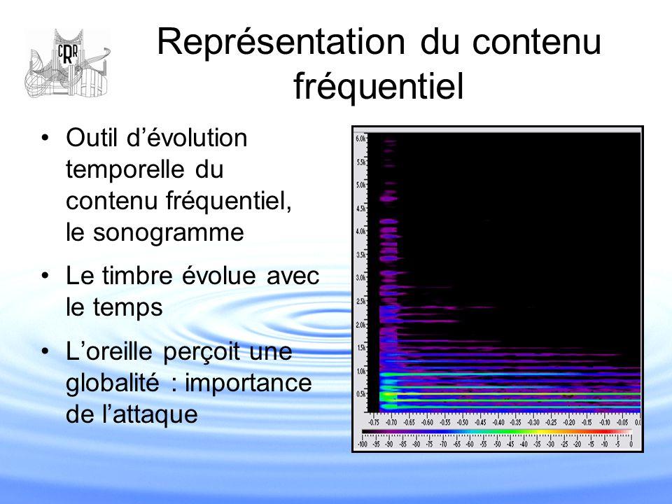 Outil d'évolution temporelle du contenu fréquentiel, le sonogramme Le timbre évolue avec le temps L'oreille perçoit une globalité : importance de l'at