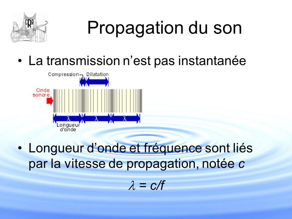Propagation du son La transmission n'est pas instantanée Longueur d'onde et fréquence sont liés par la vitesse de propagation, notée c = c/f