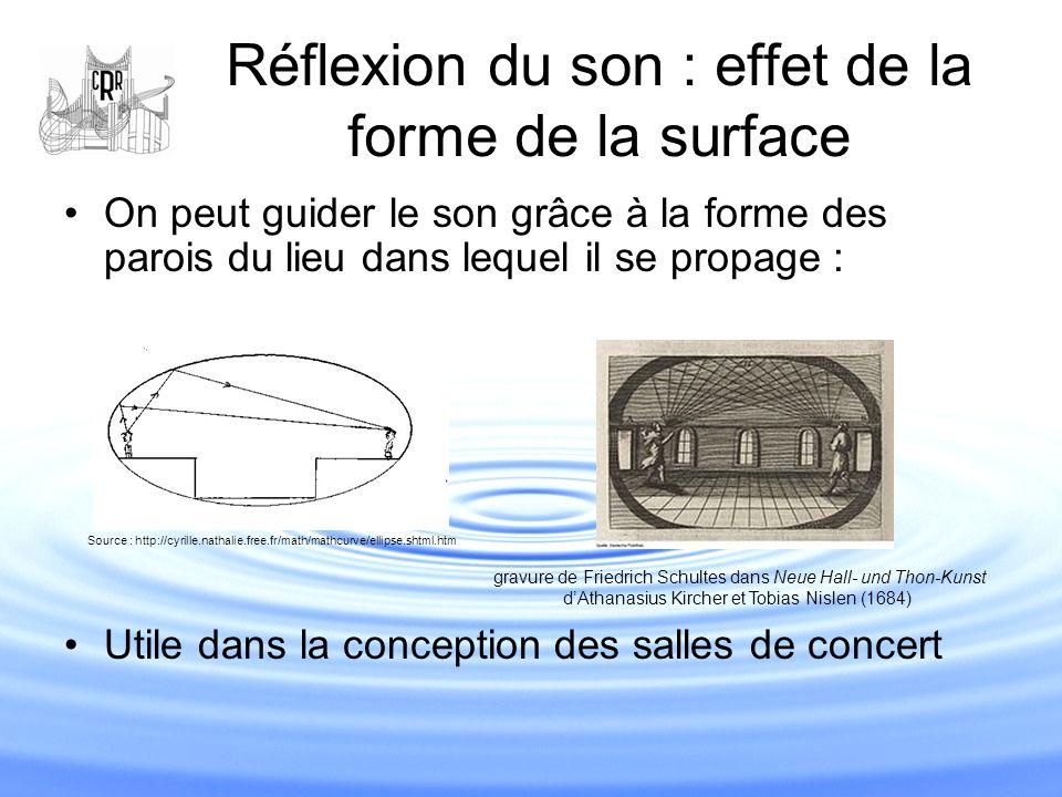Réflexion du son : effet de la forme de la surface On peut guider le son grâce à la forme des parois du lieu dans lequel il se propage : Utile dans la