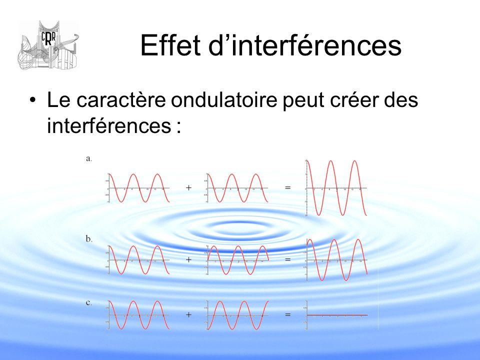 Effet d'interférences Le caractère ondulatoire peut créer des interférences :