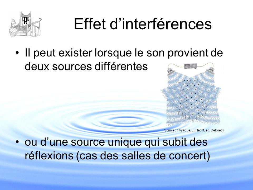 Effet d'interférences Il peut exister lorsque le son provient de deux sources différentes ou d'une source unique qui subit des réflexions (cas des sal