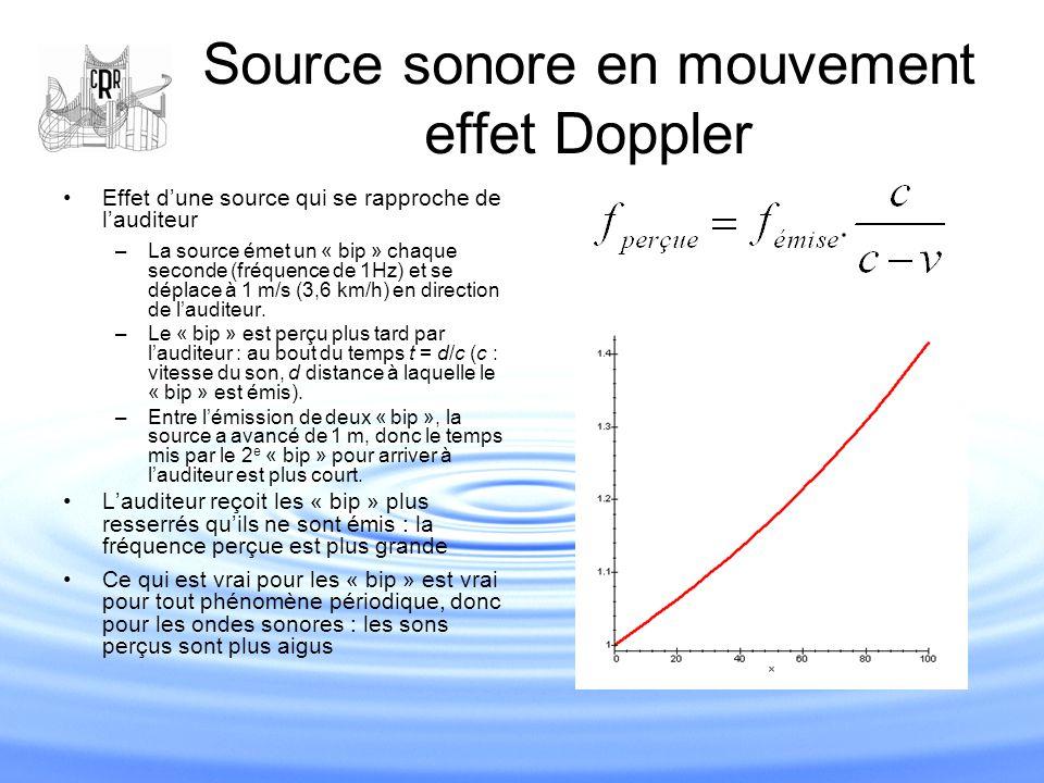 Source sonore en mouvement effet Doppler Effet d'une source qui se rapproche de l'auditeur –La source émet un « bip » chaque seconde (fréquence de 1Hz