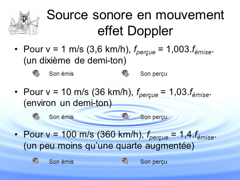 Source sonore en mouvement effet Doppler Pour v = 1 m/s (3,6 km/h), f perçue = 1,003.f émise. (un dixième de demi-ton) Pour v = 10 m/s (36 km/h), f pe