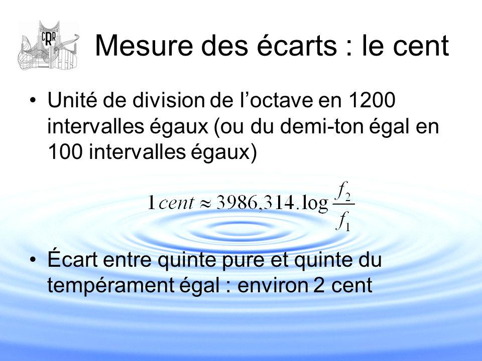 Mesure des écarts : le cent Unité de division de l'octave en 1200 intervalles égaux (ou du demi-ton égal en 100 intervalles égaux) Écart entre quinte