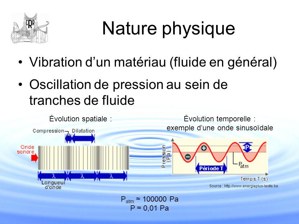 Nature physique Vibration d'un matériau (fluide en général) Oscillation de pression au sein de tranches de fluide Source : http://www.energieplus-lesi