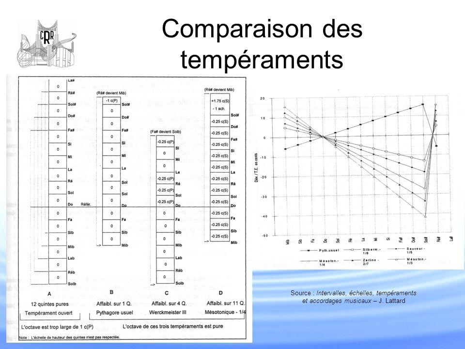 Comparaison des tempéraments Source : Intervalles, échelles, tempéraments et accordages musicaux – J. Lattard
