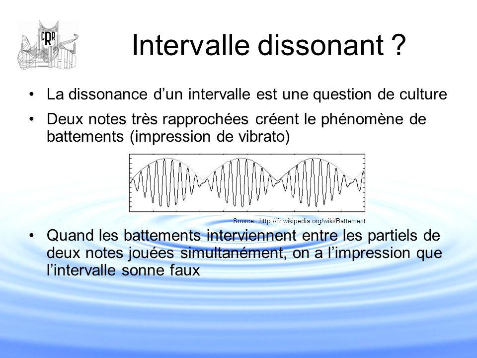 Intervalle dissonant ? La dissonance d'un intervalle est une question de culture Deux notes très rapprochées créent le phénomène de battements (impres