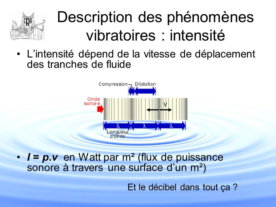 Description des phénomènes vibratoires : intensité L'intensité dépend de la vitesse de déplacement des tranches de fluide I = p.v en Watt par m² (flux