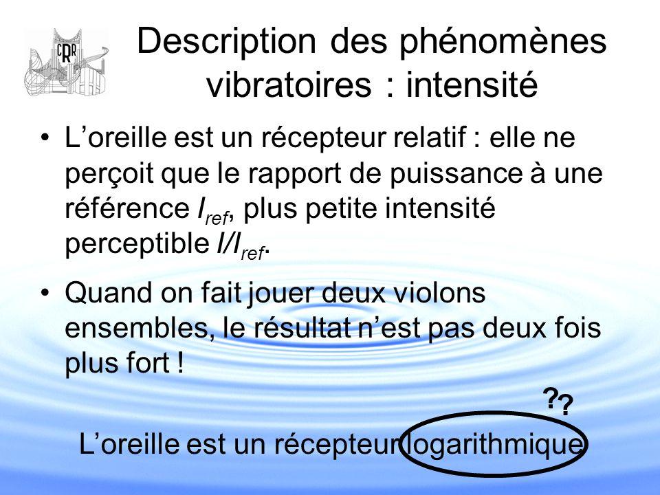 Description des phénomènes vibratoires : intensité Evolution logarithmique : Niveau sonore : Alexander Graham Bell (1847-1922) co-inventeur du téléphone I ref = 10 -12 W.m -2 P ref = 2.10 -5 Pa