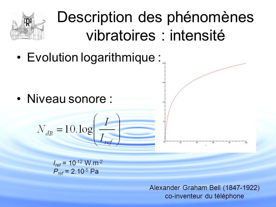 Description des phénomènes vibratoires : intensité Ordre de grandeur des niveaux sonores : Nuance p ~ 50 dB (et p ~ 0,02 Pa) Nuance f ~ 100 dB (et p ~ 2 Pa) Tutti d'orchestre ~ 110 dB Une oreille adulte peut faire la différence entre deux niveaux séparés de 2 dB Source : http://www.notre-planete.info/environnement/bruit.php Remarque : ça dépend de la distance