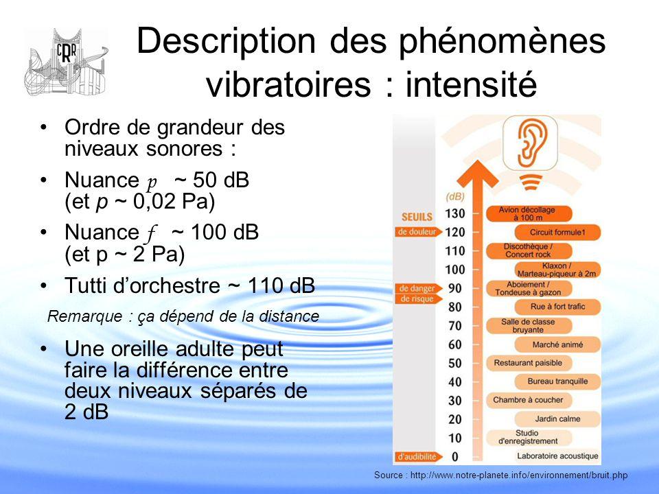 Description des phénomènes vibratoires : intensité Ordre de grandeur des niveaux sonores : Nuance p ~ 50 dB (et p ~ 0,02 Pa) Nuance f ~ 100 dB (et p ~