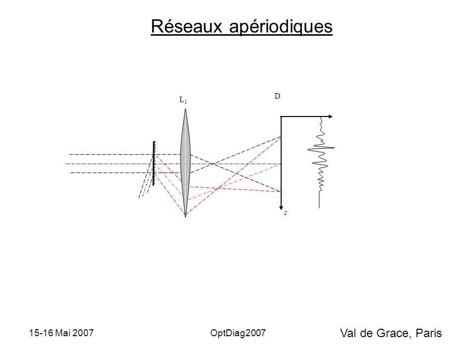 Val de Grace, Paris 15-16 Mai 2007OptDiag2007 z L1L1 D Réseaux apériodiques
