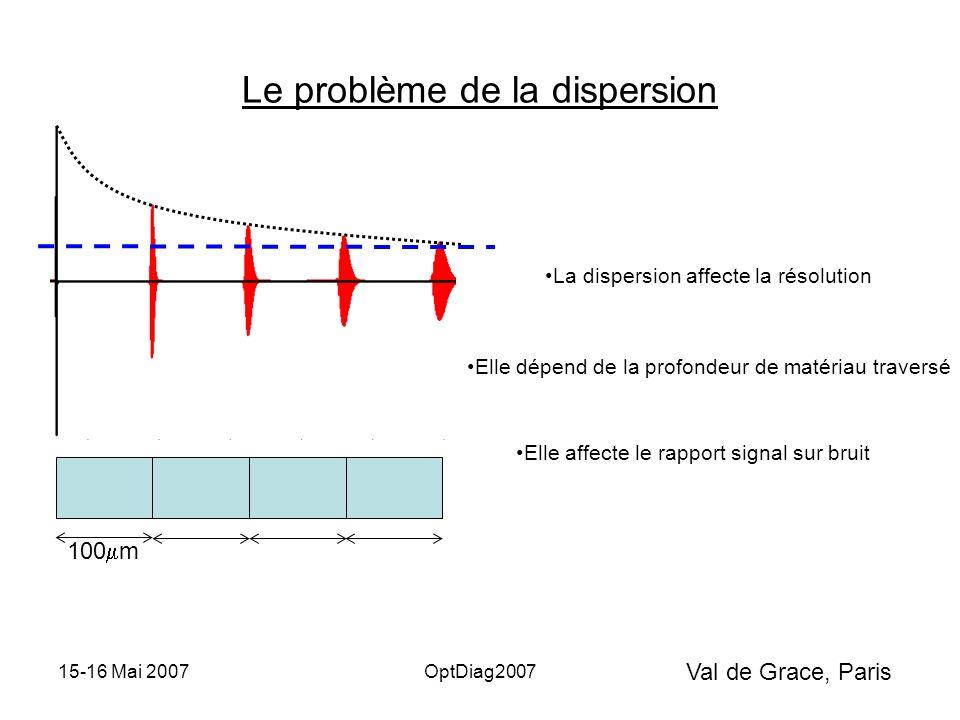 Val de Grace, Paris 15-16 Mai 2007OptDiag2007 Le problème de la dispersion 100  m La dispersion affecte la résolution Elle dépend de la profondeur de matériau traversé Elle affecte le rapport signal sur bruit