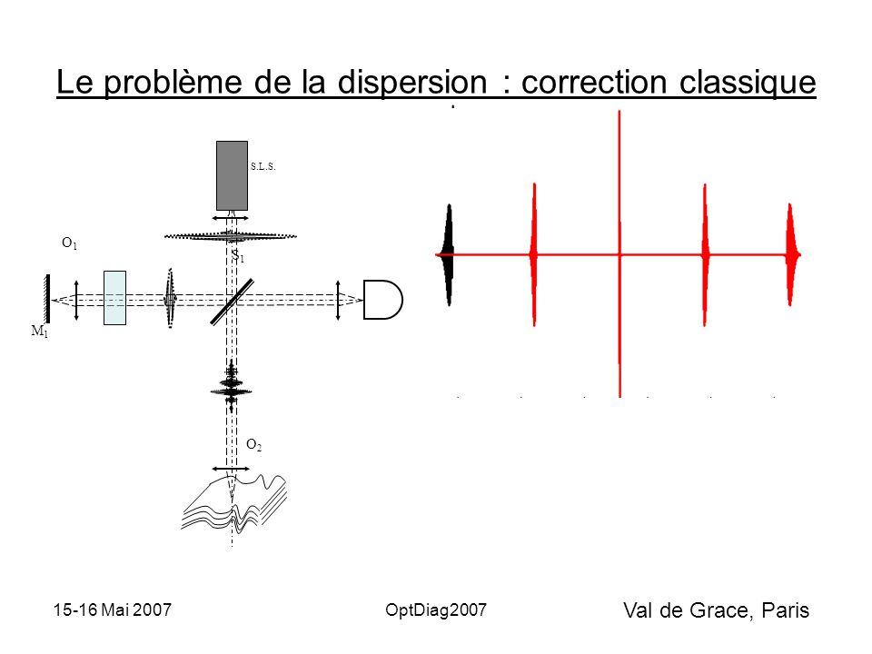 Val de Grace, Paris 15-16 Mai 2007OptDiag2007 Le problème de la dispersion : correction classique S.L.S.