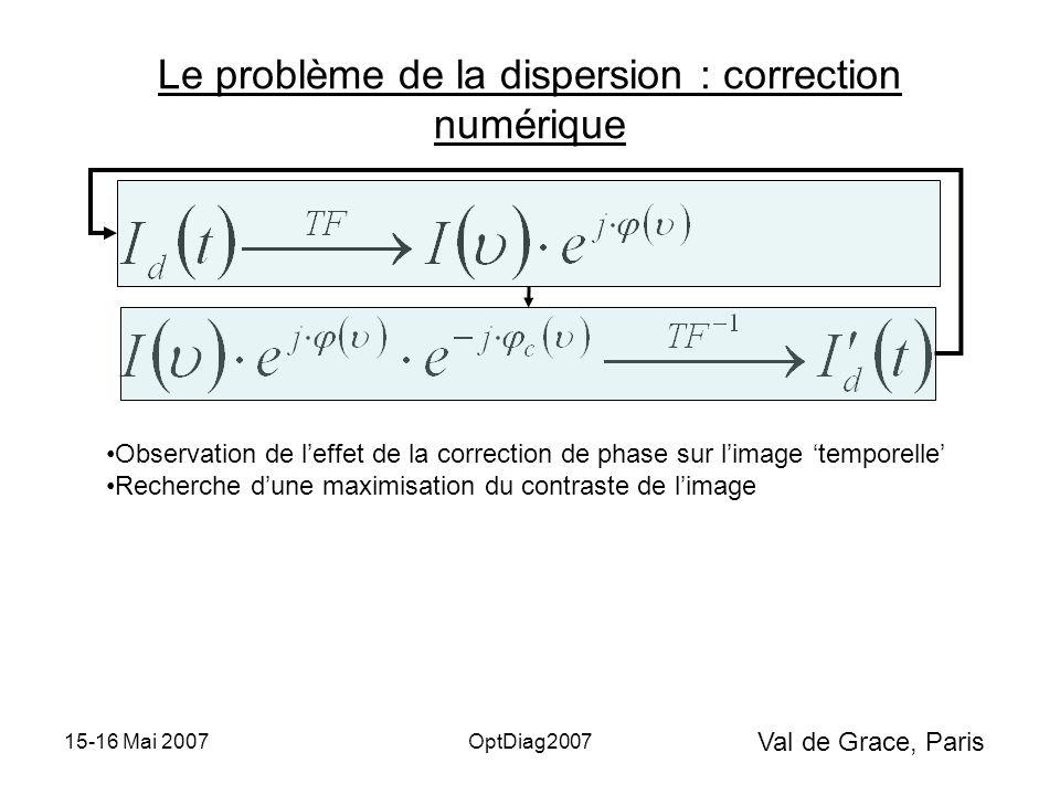 Val de Grace, Paris 15-16 Mai 2007OptDiag2007 Le problème de la dispersion : correction numérique Observation de l'effet de la correction de phase sur l'image 'temporelle' Recherche d'une maximisation du contraste de l'image Lourd en temps de calcul sur une image complète