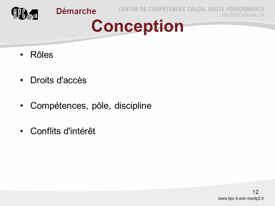 Conception Rôles Droits d'accès Compétences, pôle, discipline Conflits d'intérêt 12 Démarche