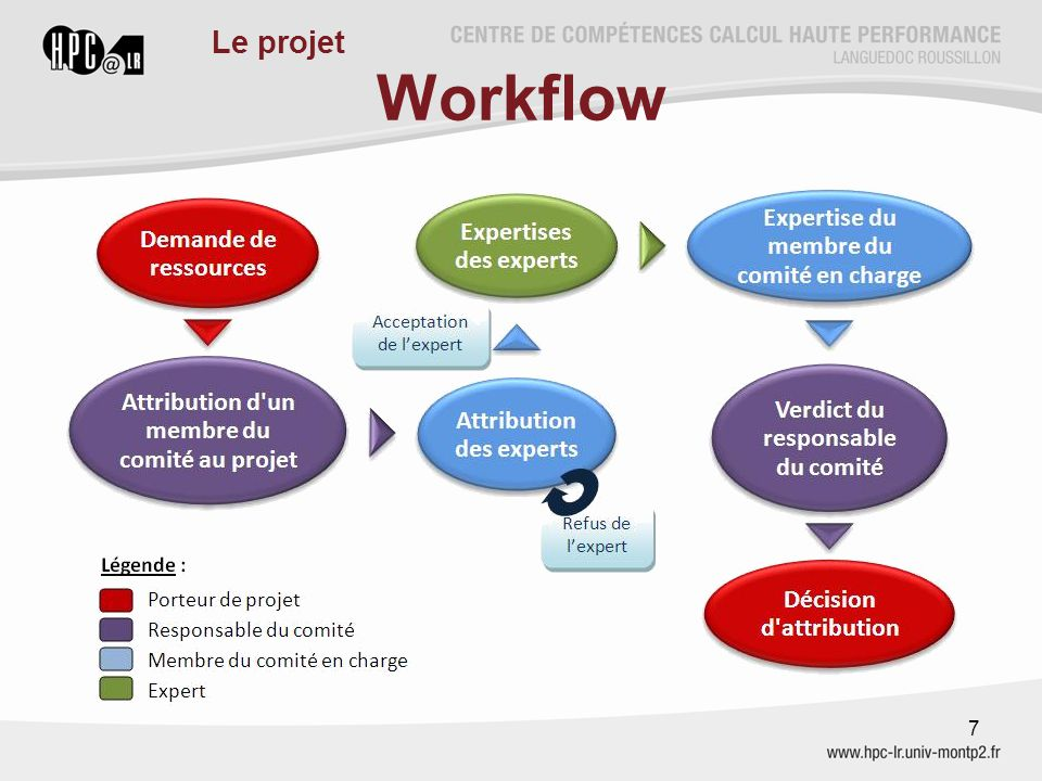 Workflow 7 Le projet