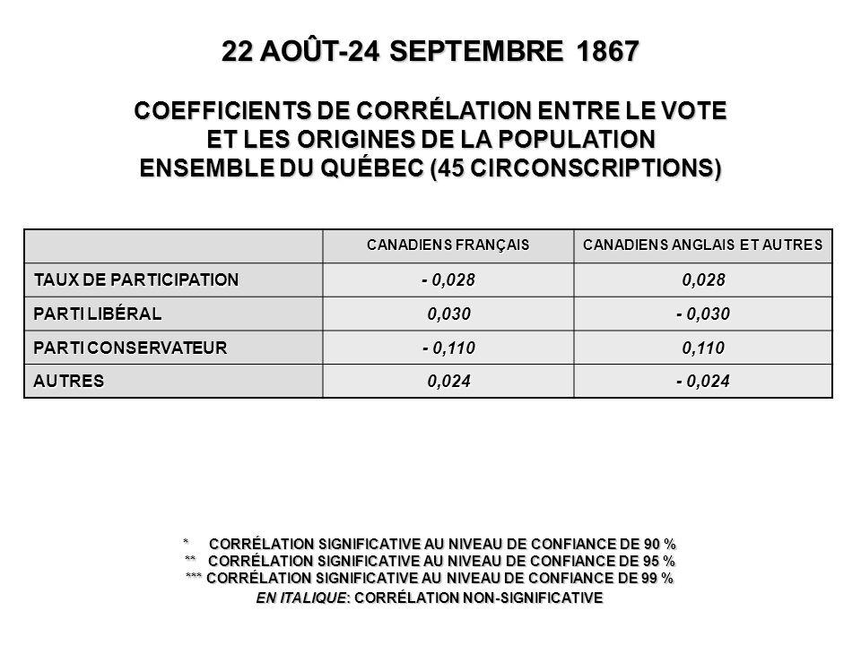 CANADIENS FRANÇAIS CANADIENS ANGLAIS ET AUTRES TAUX DE PARTICIPATION - 0,028 0,028 PARTI LIBÉRAL 0,030 - 0,030 PARTI CONSERVATEUR - 0,110 0,110 AUTRES0,024 - 0,024 22 AOÛT-24 SEPTEMBRE 1867 COEFFICIENTS DE CORRÉLATION ENTRE LE VOTE ET LES ORIGINES DE LA POPULATION ENSEMBLE DU QUÉBEC (45 CIRCONSCRIPTIONS) * CORRÉLATION SIGNIFICATIVE AU NIVEAU DE CONFIANCE DE 90 % ** CORRÉLATION SIGNIFICATIVE AU NIVEAU DE CONFIANCE DE 95 % *** CORRÉLATION SIGNIFICATIVE AU NIVEAU DE CONFIANCE DE 99 % EN ITALIQUE: CORRÉLATION NON-SIGNIFICATIVE