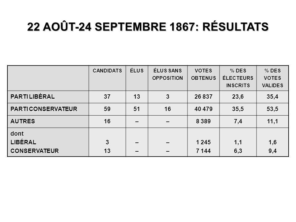 CANDIDATSÉLUS ÉLUS SANS OPPOSITION VOTES OBTENUS % DES ÉLECTEURS INSCRITS % DES VOTES VALIDES PARTI LIBÉRAL 37133 26 837 23,635,4 PARTI CONSERVATEUR 595116 40 479 35,553,5 AUTRES16–– 8 389 7,411,1 dontLIBÉRALCONSERVATEUR313–––– 1 245 7 144 1,16,31,69,4 22 AOÛT-24 SEPTEMBRE 1867: RÉSULTATS