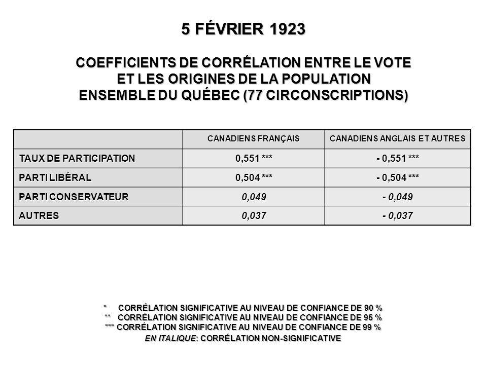 CANADIENS FRANÇAIS CANADIENS ANGLAIS ET AUTRES TAUX DE PARTICIPATION 0,551 *** - 0,551 *** PARTI LIBÉRAL 0,504 *** - 0,504 *** PARTI CONSERVATEUR 0,049 - 0,049 AUTRES0,037 - 0,037 5 FÉVRIER 1923 COEFFICIENTS DE CORRÉLATION ENTRE LE VOTE ET LES ORIGINES DE LA POPULATION ENSEMBLE DU QUÉBEC (77 CIRCONSCRIPTIONS) * CORRÉLATION SIGNIFICATIVE AU NIVEAU DE CONFIANCE DE 90 % ** CORRÉLATION SIGNIFICATIVE AU NIVEAU DE CONFIANCE DE 95 % *** CORRÉLATION SIGNIFICATIVE AU NIVEAU DE CONFIANCE DE 99 % EN ITALIQUE: CORRÉLATION NON-SIGNIFICATIVE