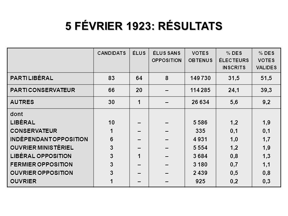 CANDIDATSÉLUS ÉLUS SANS OPPOSITION VOTES OBTENUS % DES ÉLECTEURS INSCRITS % DES VOTES VALIDES PARTI LIBÉRAL 83648 149 730 31,551,5 PARTI CONSERVATEUR 6620– 114 285 24,139,3 AUTRES301– 26 634 5,69,2 dontLIBÉRALCONSERVATEUR INDÉPENDANT OPPOSITION OUVRIER MINISTÉRIEL LIBÉRAL OPPOSITION FERMIER OPPOSITION OUVRIER OPPOSITION OUVRIER101633331––––1––––––––––– 5 586 335 4 931 5 554 3 684 3 180 2 439 9251,20,11,01,20,80,70,50,21,90,11,71,91,31,10,80,3 5 FÉVRIER 1923: RÉSULTATS