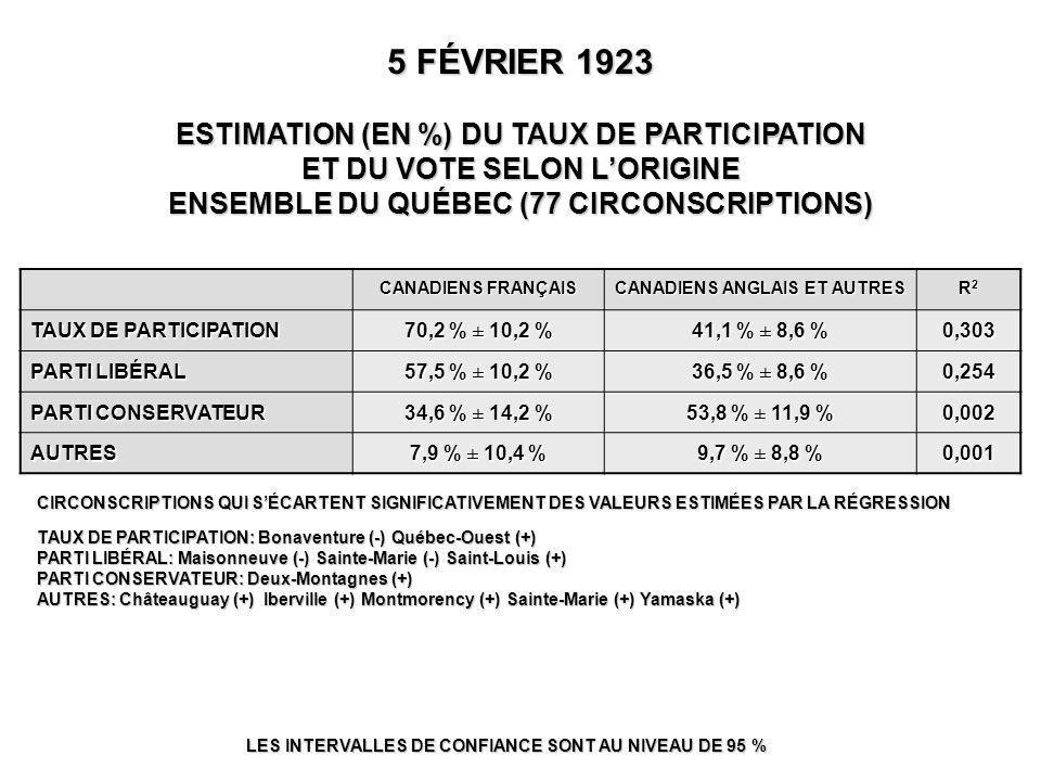 5 FÉVRIER 1923 ESTIMATION (EN %) DU TAUX DE PARTICIPATION ET DU VOTE SELON L'ORIGINE ENSEMBLE DU QUÉBEC (77 CIRCONSCRIPTIONS) LES INTERVALLES DE CONFIANCE SONT AU NIVEAU DE 95 % CIRCONSCRIPTIONS QUI S'ÉCARTENT SIGNIFICATIVEMENT DES VALEURS ESTIMÉES PAR LA RÉGRESSION TAUX DE PARTICIPATION: Bonaventure (-) Québec-Ouest (+) PARTI LIBÉRAL: Maisonneuve (-) Sainte-Marie (-) Saint-Louis (+) PARTI CONSERVATEUR: Deux-Montagnes (+) AUTRES: Châteauguay (+) Iberville (+) Montmorency (+) Sainte-Marie (+) Yamaska (+) CANADIENS FRANÇAIS CANADIENS ANGLAIS ET AUTRES R2R2R2R2 TAUX DE PARTICIPATION 70,2 % ± 10,2 % 41,1 % ± 8,6 % 0,303 PARTI LIBÉRAL 57,5 % ± 10,2 % 36,5 % ± 8,6 % 0,254 PARTI CONSERVATEUR 34,6 % ± 14,2 % 53,8 % ± 11,9 % 0,002 AUTRES 7,9 % ± 10,4 % 9,7 % ± 8,8 % 0,001