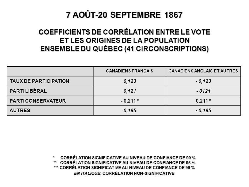 CANADIENS FRANÇAIS CANADIENS ANGLAIS ET AUTRES TAUX DE PARTICIPATION 0,123 - 0,123 PARTI LIBÉRAL 0,121 - 0121 PARTI CONSERVATEUR - 0,211 * 0,211 * AUTRES0,195 - 0,195 7 AOÛT-20 SEPTEMBRE 1867 COEFFICIENTS DE CORRÉLATION ENTRE LE VOTE ET LES ORIGINES DE LA POPULATION ENSEMBLE DU QUÉBEC (41 CIRCONSCRIPTIONS) * CORRÉLATION SIGNIFICATIVE AU NIVEAU DE CONFIANCE DE 90 % ** CORRÉLATION SIGNIFICATIVE AU NIVEAU DE CONFIANCE DE 95 % *** CORRÉLATION SIGNIFICATIVE AU NIVEAU DE CONFIANCE DE 99 % EN ITALIQUE: CORRÉLATION NON-SIGNIFICATIVE