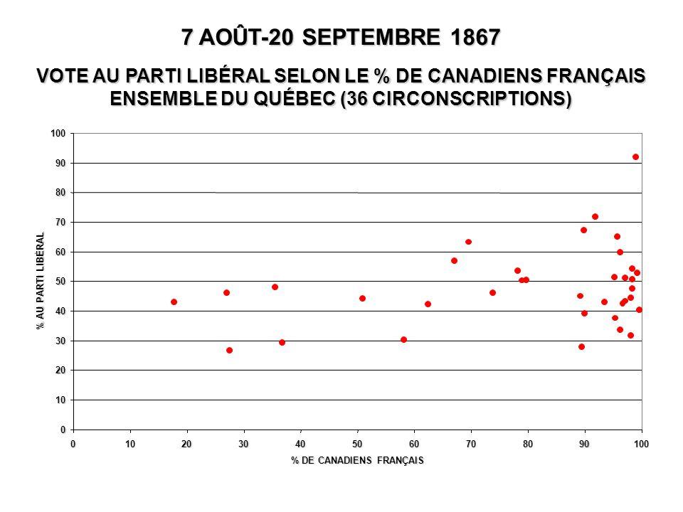 0 10 20 30 40 50 60 70 80 90 100 0102030405060708090100 % DE CANADIENS FRANÇAIS % AU PARTI LIBÉRAL 7 AOÛT-20 SEPTEMBRE 1867 VOTE AU PARTI LIBÉRAL SELON LE % DE CANADIENS FRANÇAIS ENSEMBLE DU QUÉBEC (36 CIRCONSCRIPTIONS)