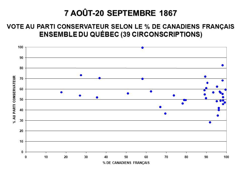 0 10 20 30 40 50 60 70 80 90 100 0102030405060708090100 % DE CANADIENS FRANÇAIS % AU PARTI CONSERVATEUR 7 AOÛT-20 SEPTEMBRE 1867 VOTE AU PARTI CONSERVATEUR SELON LE % DE CANADIENS FRANÇAIS ENSEMBLE DU QUÉBEC (39 CIRCONSCRIPTIONS)