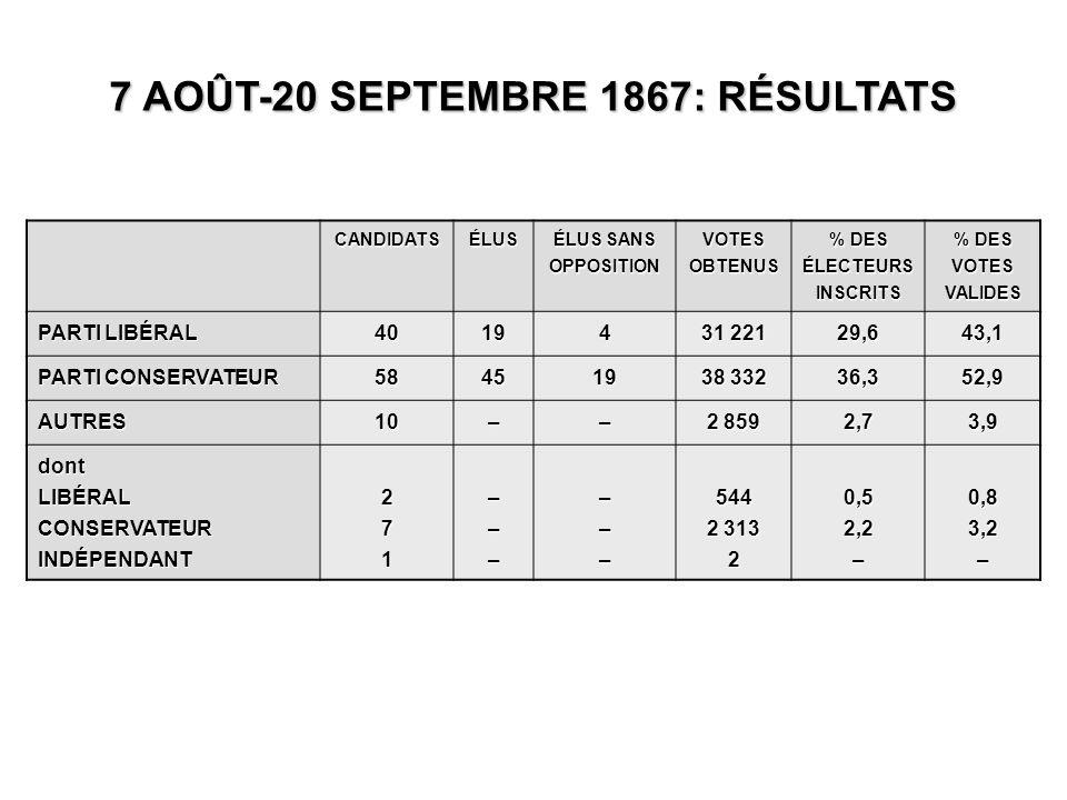 CANDIDATSÉLUS ÉLUS SANS OPPOSITION VOTES OBTENUS % DES ÉLECTEURS INSCRITS % DES VOTES VALIDES PARTI LIBÉRAL 40194 31 221 29,643,1 PARTI CONSERVATEUR 584519 38 332 36,352,9 AUTRES10–– 2 859 2,73,9 dontLIBÉRALCONSERVATEURINDÉPENDANT271––––––544 2 313 20,52,2–0,83,2– 7 AOÛT-20 SEPTEMBRE 1867: RÉSULTATS